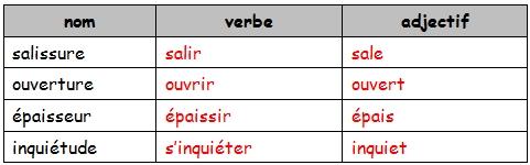 http://www.mon-instit.fr/images/tableau-famille-mots-correction.jpg